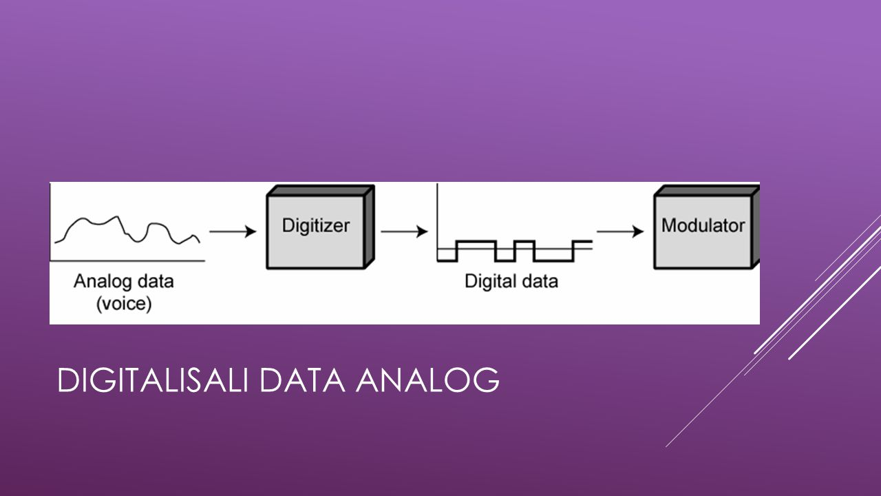 Digitalisali Data Analog