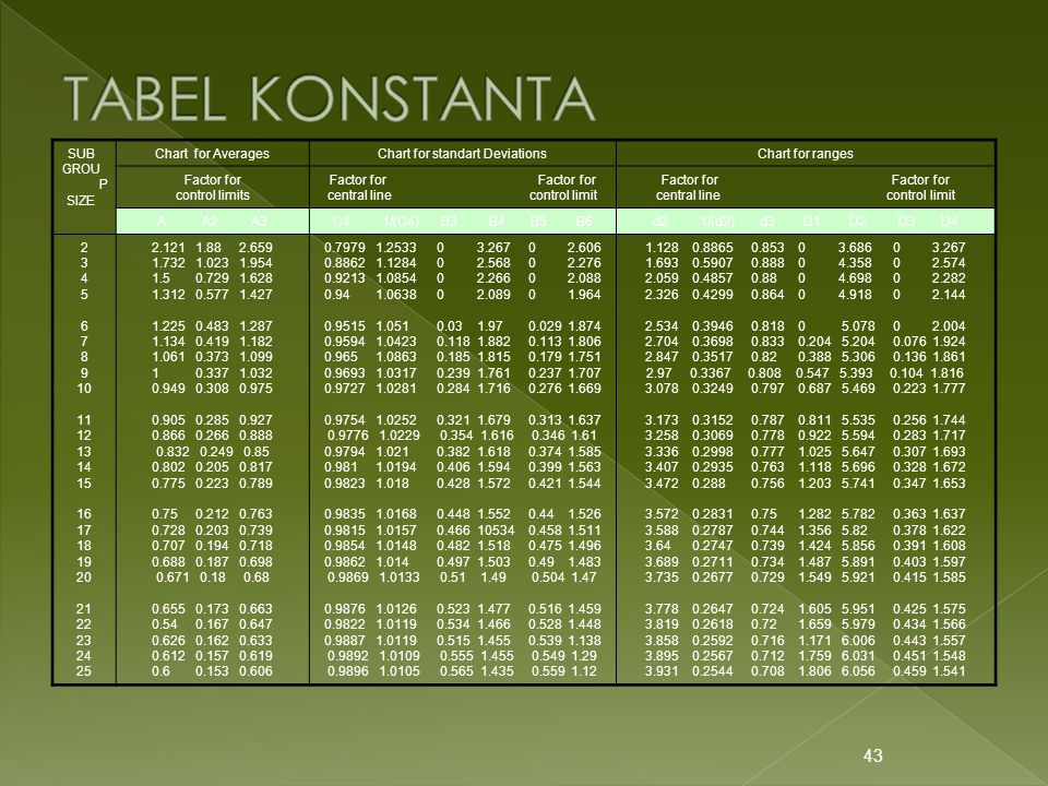 TABEL KONSTANTA SUB GROUP SIZE Chart for Averages