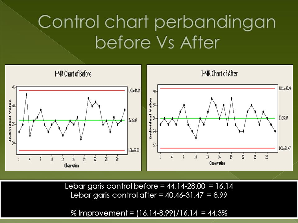 Control chart perbandingan before Vs After