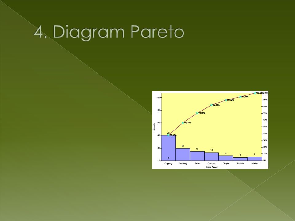 4. Diagram Pareto
