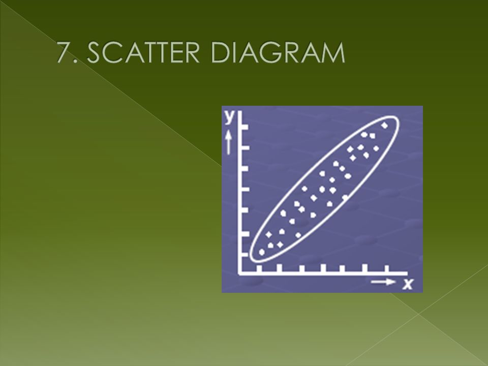 7. SCATTER DIAGRAM