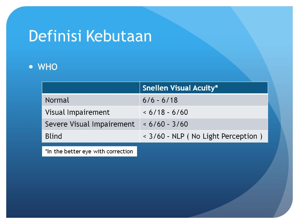 Definisi Kebutaan WHO Snellen Visual Acuity* Normal 6/6 – 6/18