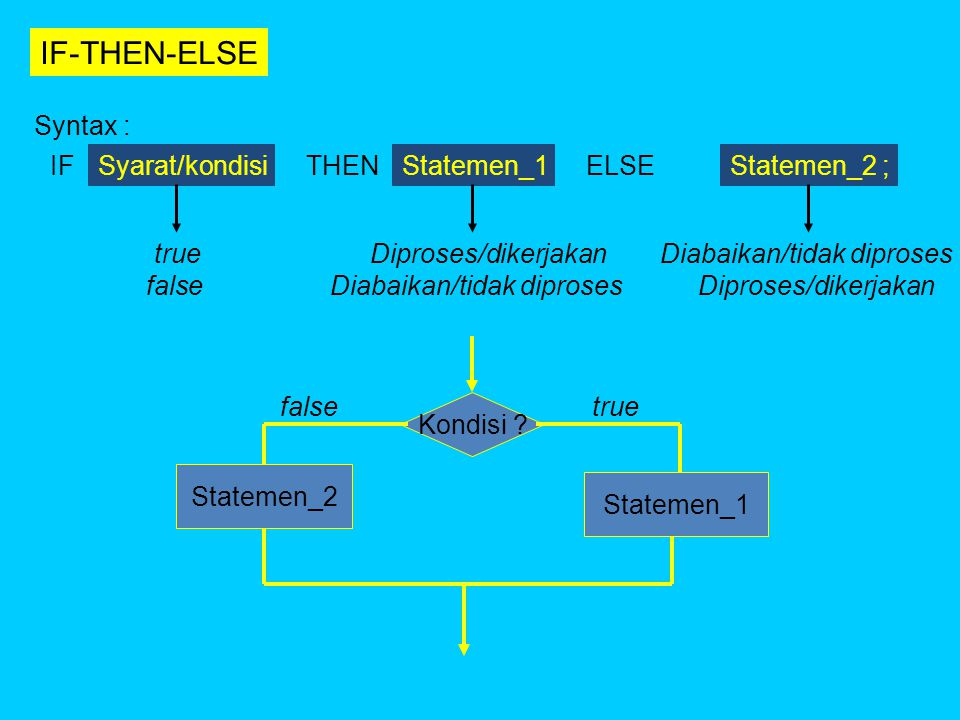 IF-THEN-ELSE Syntax : IF Syarat/kondisi THEN Statemen_1 ELSE