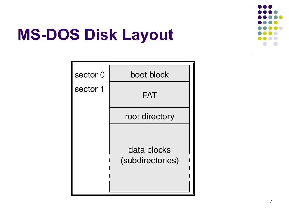 MS-DOS Disk Layout