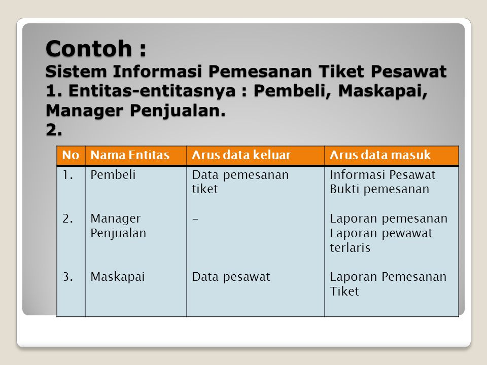Diagram aliran data data flow diagram dfd ppt download contoh sistem informasi pemesanan tiket pesawat 1 ccuart Gallery