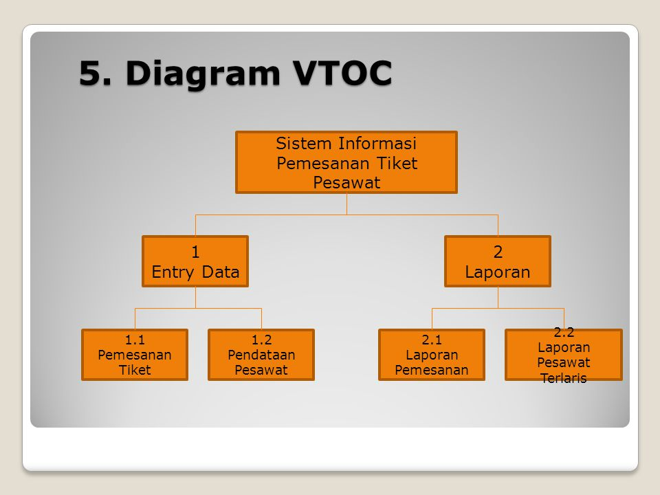 Diagram aliran data data flow diagram dfd ppt download diagram vtoc sistem informasi pemesanan tiket pesawat 1 entry data ccuart Gallery