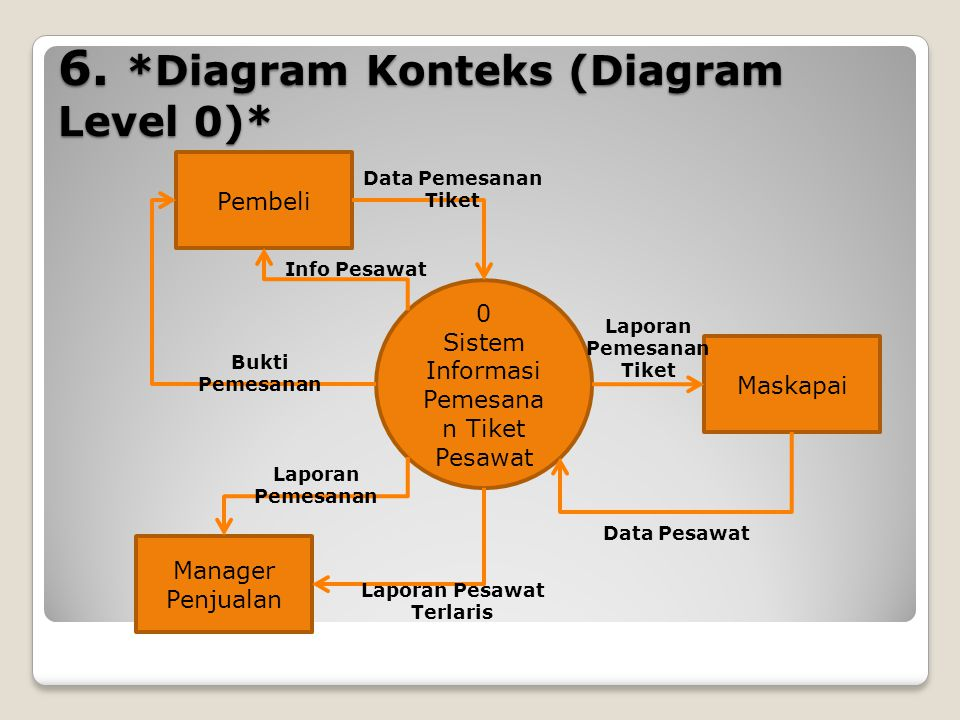 6. *Diagram Konteks (Diagram Level 0)*