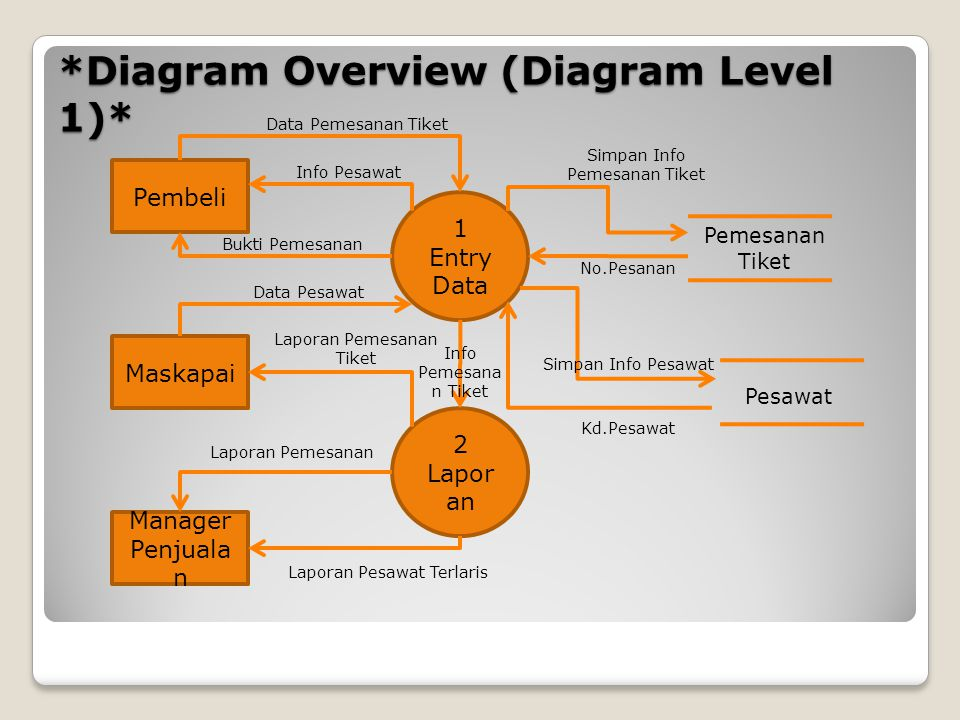 Diagram aliran data data flow diagram dfd ppt download diagram overview diagram level 1 ccuart Gallery
