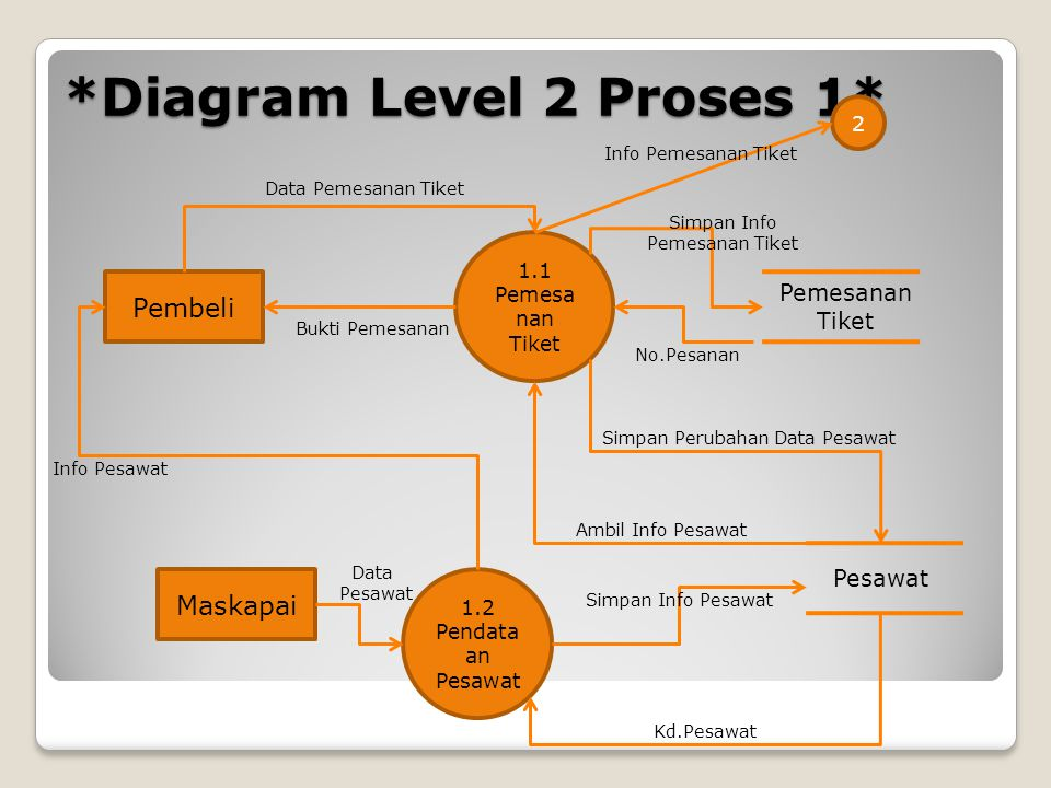 Diagram aliran data data flow diagram dfd ppt download diagram level 2 proses 1 ccuart Gallery