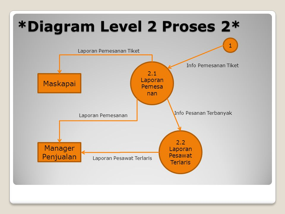 *Diagram Level 2 Proses 2*