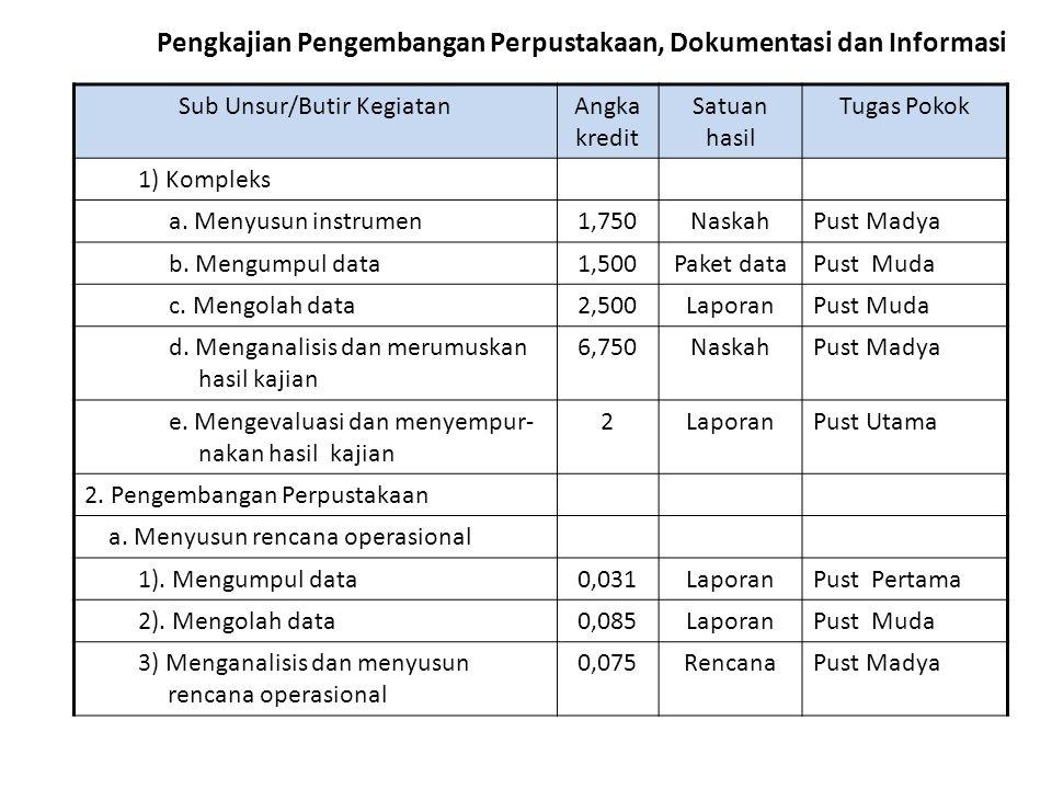 Angka Kredit Jabatan Fungsional Pustakawan Ppt Download