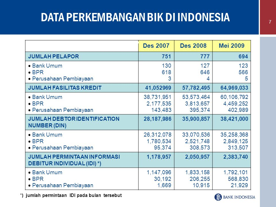 DATA PERKEMBANGAN BIK DI INDONESIA