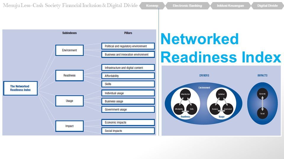 Networked Readiness Index