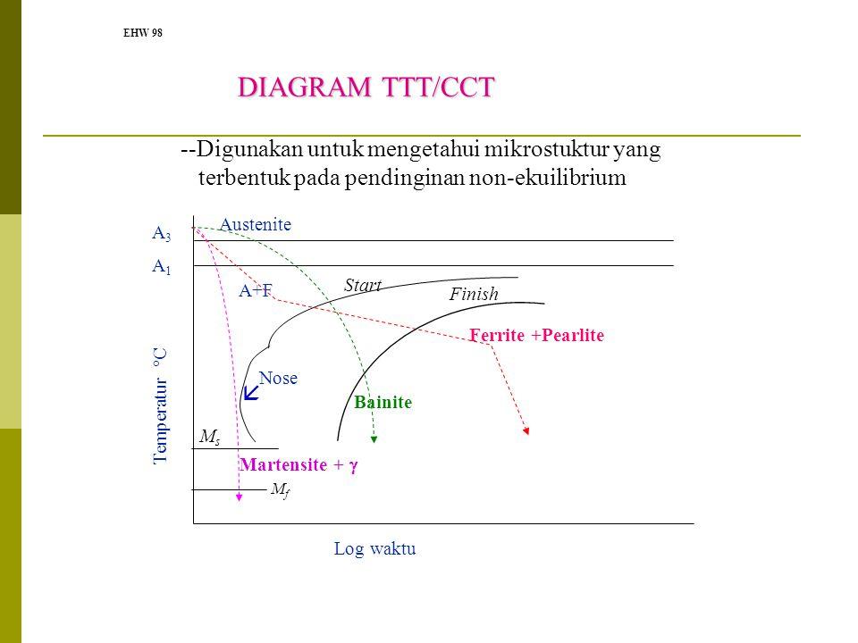Perlakuan panas logam ttt cct diagram annealing hardening 10 diagram ccuart Choice Image