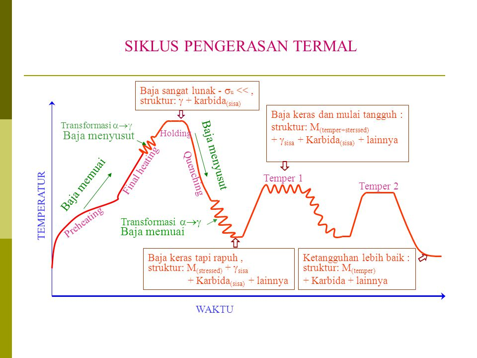 Perlakuan panas logam ttt cct diagram annealing hardening 25 siklus pengerasan termal ccuart Gallery
