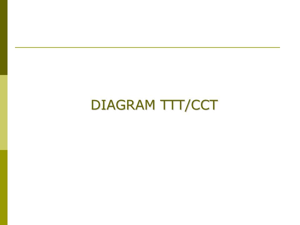 Perlakuan panas logam ttt cct diagram annealing hardening 9 diagram tttcct ccuart Gallery