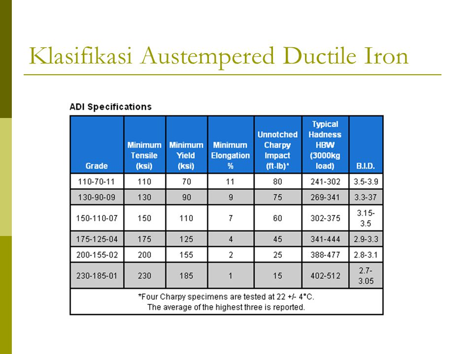 Klasifikasi Austempered Ductile Iron