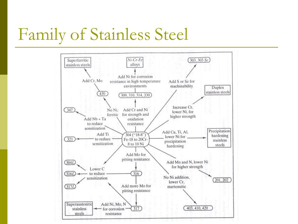 Family of Stainless Steel