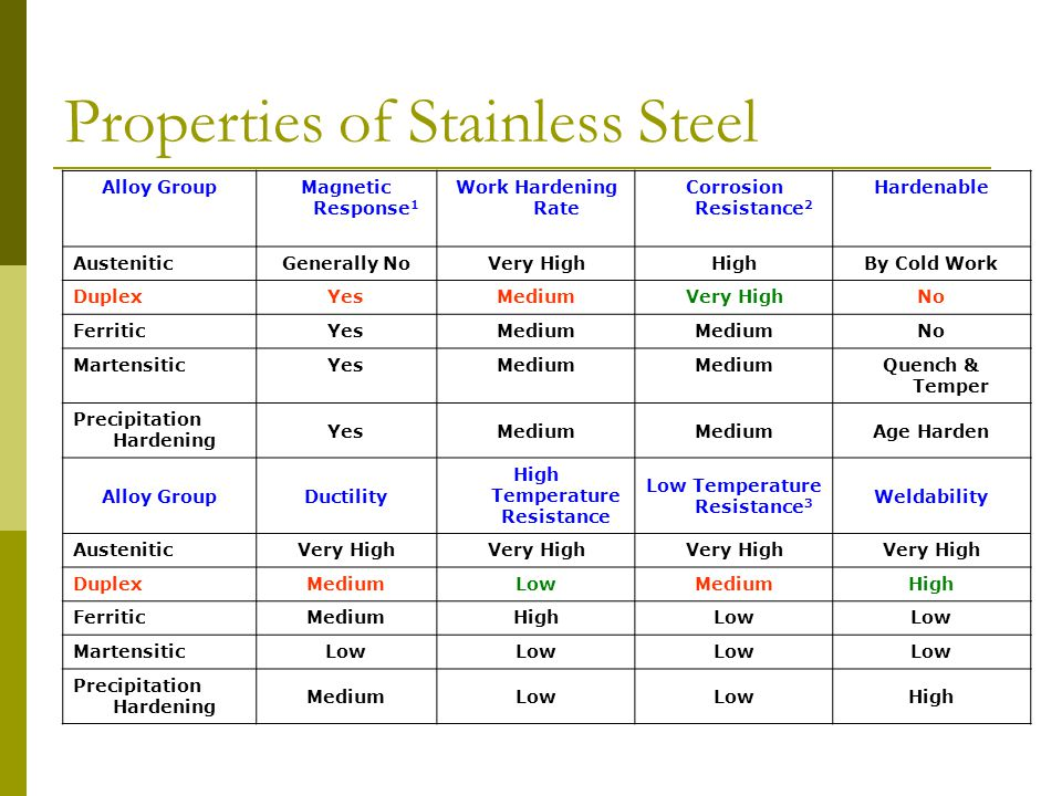 Properties of Stainless Steel