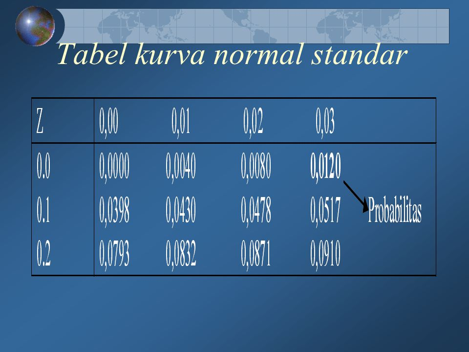 Tabel kurva normal standar