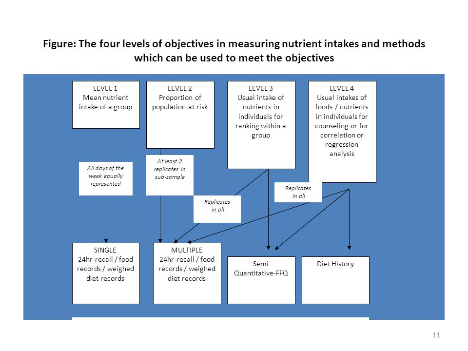 Figure: The four levels of objectives in measuring nutrient intakes and methods which can be used to meet the objectives