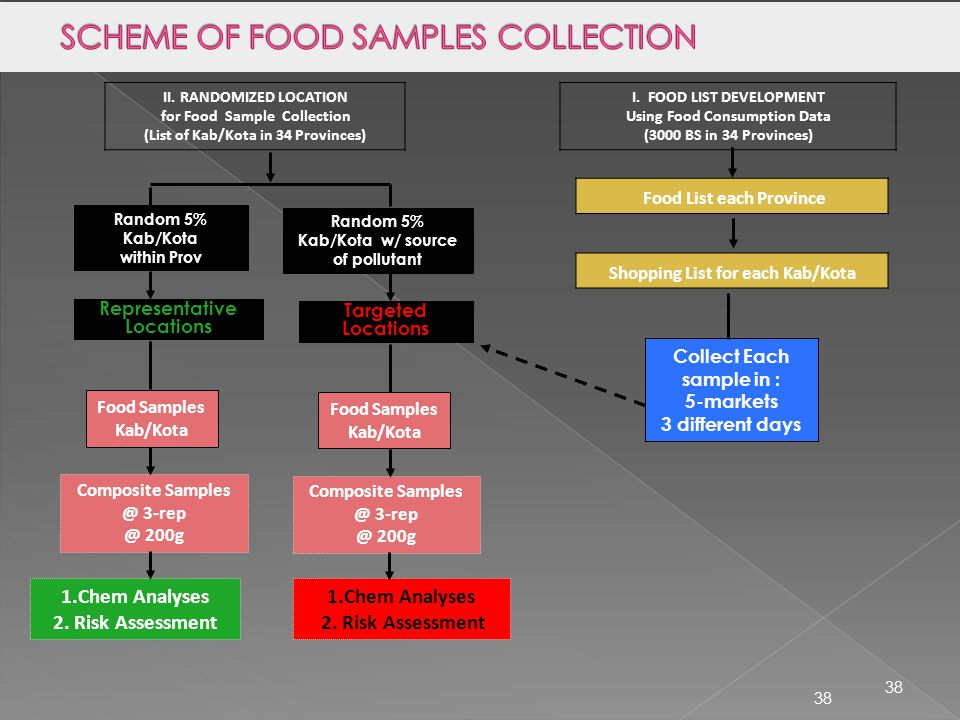 SCHEME OF FOOD SAMPLES COLLECTION