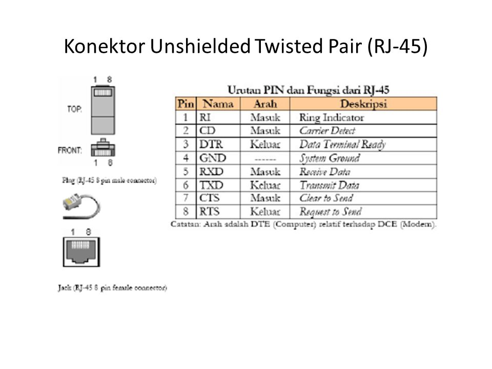 Konektor Unshielded Twisted Pair (RJ-45)