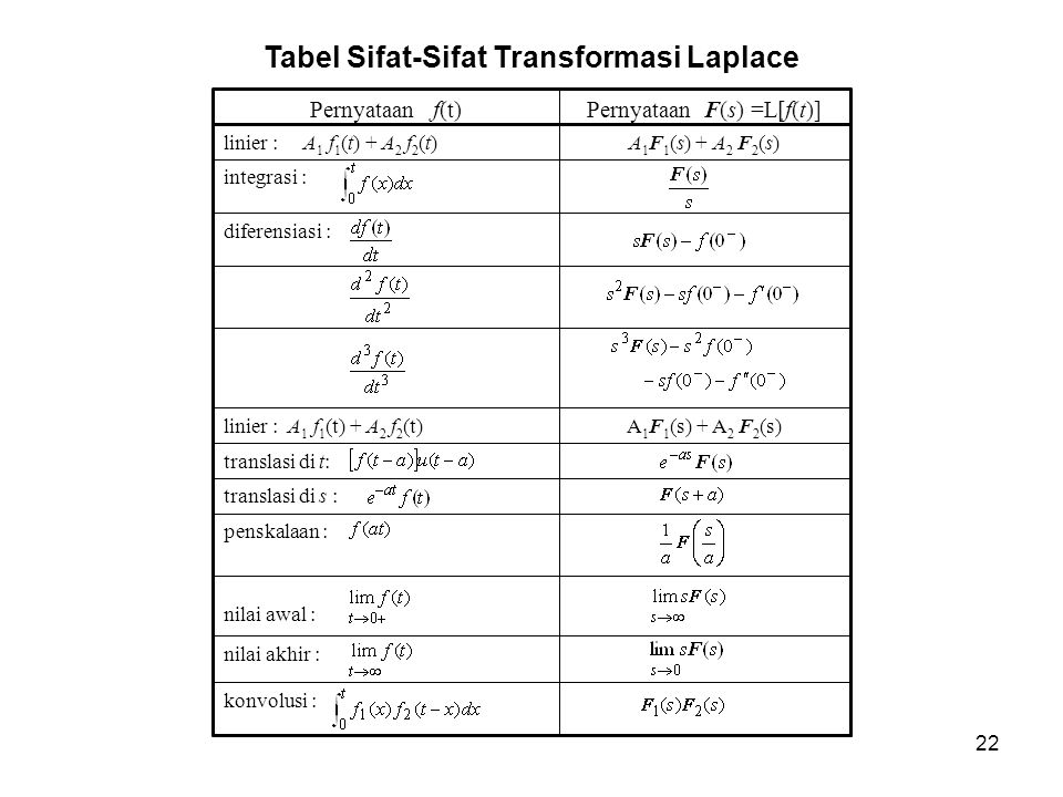 Tabel Sifat-Sifat Transformasi Laplace