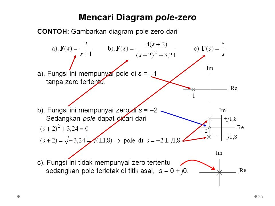 Mencari Diagram pole-zero