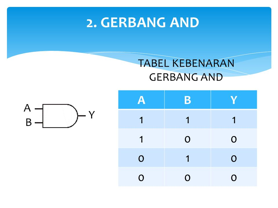 2. GERBANG AND TABEL KEBENARAN GERBANG AND A B Y 1 A Y B