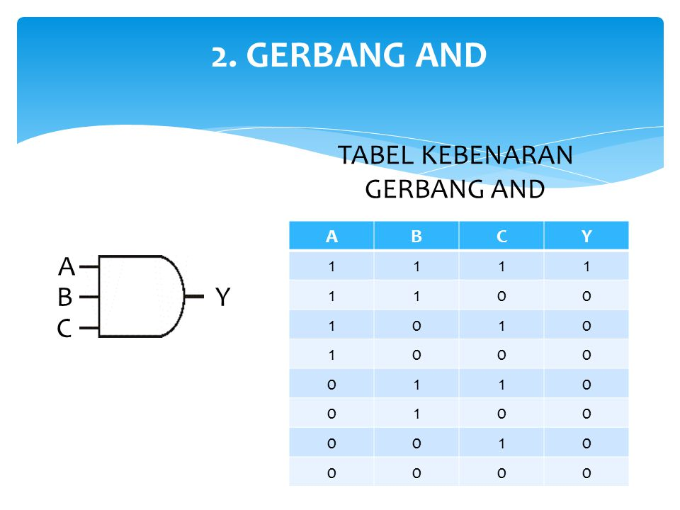 2. GERBANG AND TABEL KEBENARAN GERBANG AND A B C Y 1 A B Y C