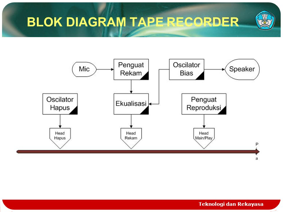 BLOK DIAGRAM TAPE RECORDER