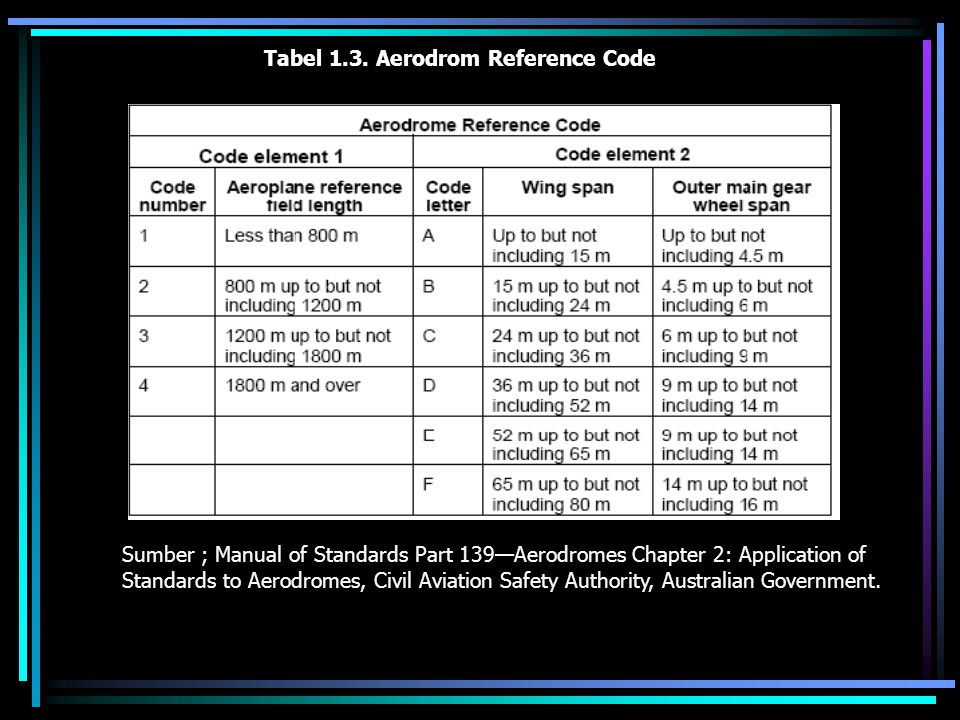 Tabel 1.3. Aerodrom Reference Code