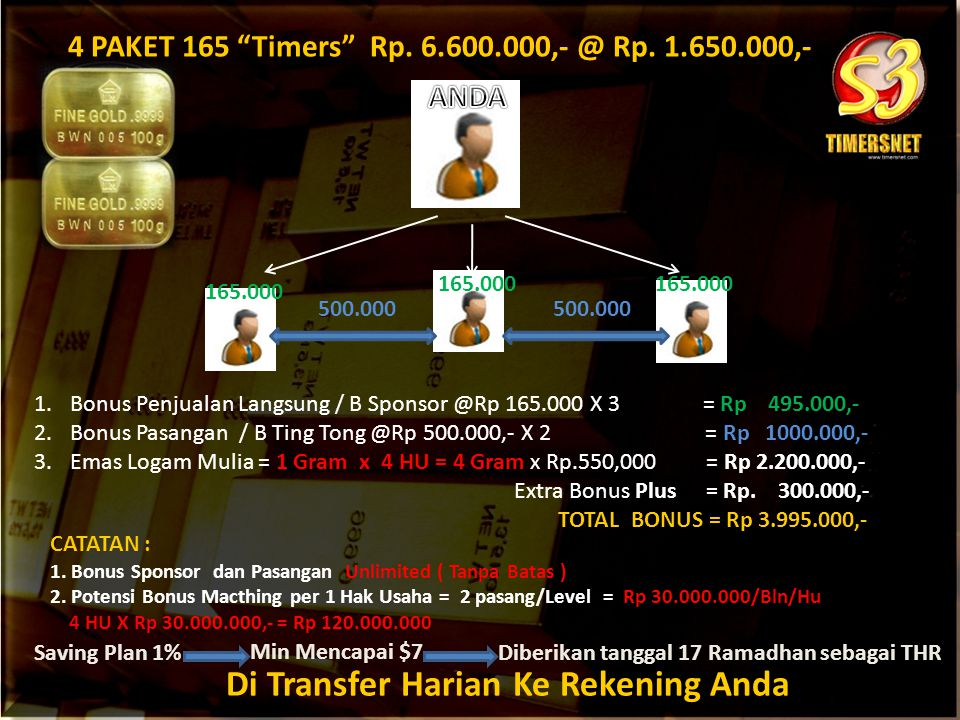 4 PAKET 165 Timers Rp. 6.600.000,- @ Rp. 1.650.000,-