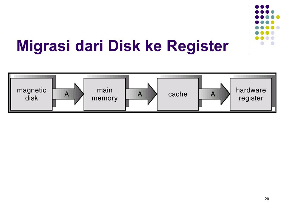 Migrasi dari Disk ke Register