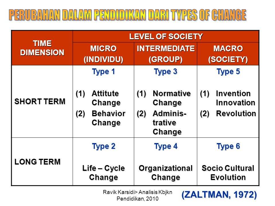 Organizational Change Socio Cultural Evolution