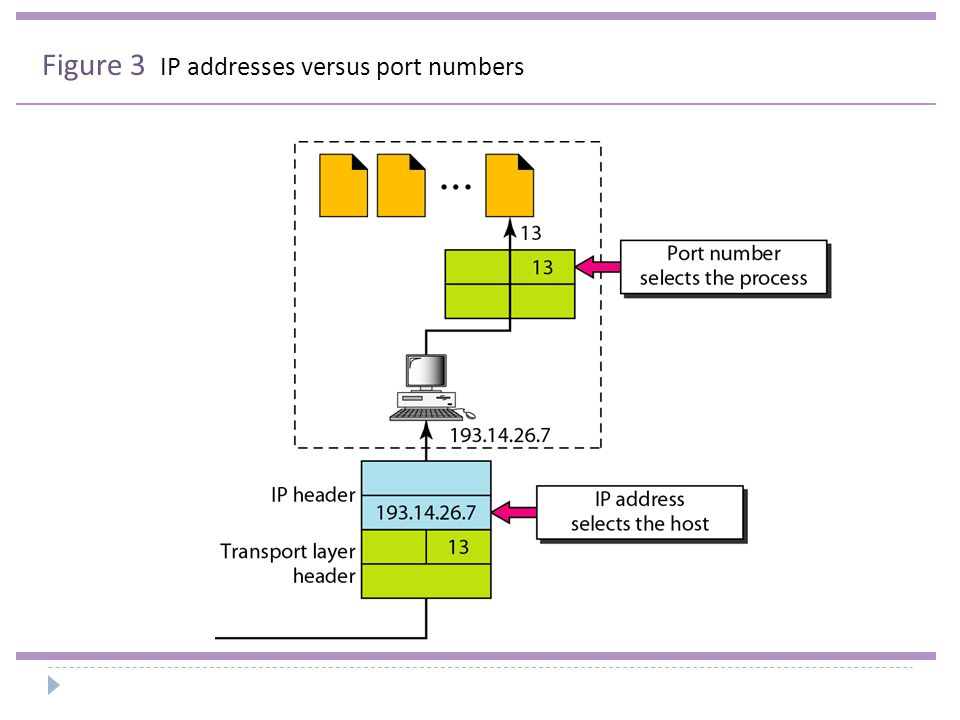 Figure 3 IP addresses versus port numbers