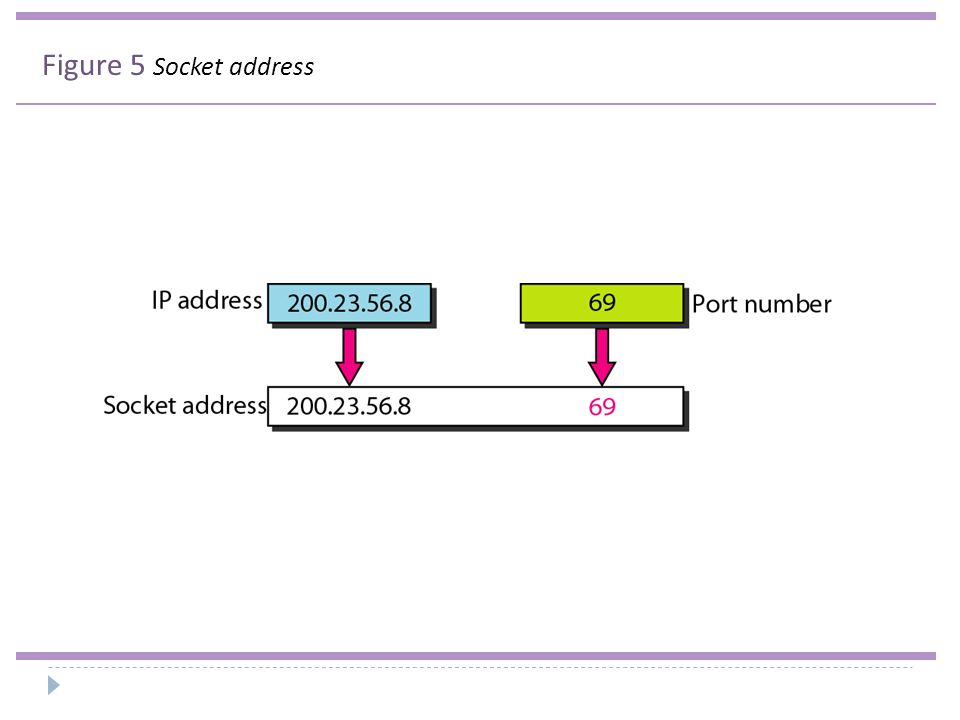 Figure 5 Socket address