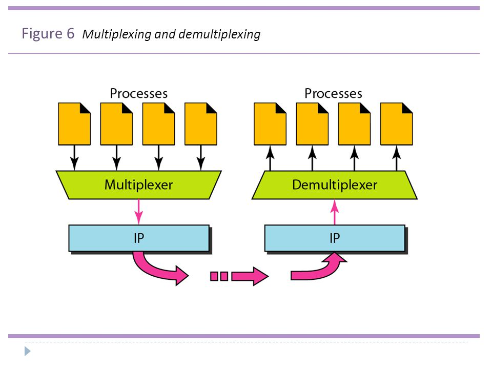Figure 6 Multiplexing and demultiplexing