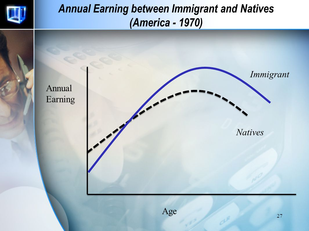 Annual Earning between Immigrant and Natives (America - 1970)