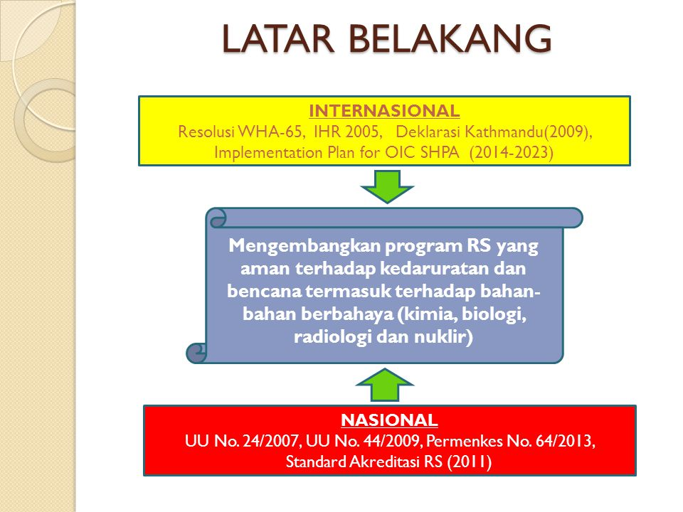 LATAR BELAKANG INTERNASIONAL. Resolusi WHA-65, IHR 2005, Deklarasi Kathmandu(2009), Implementation Plan for OIC SHPA ( )
