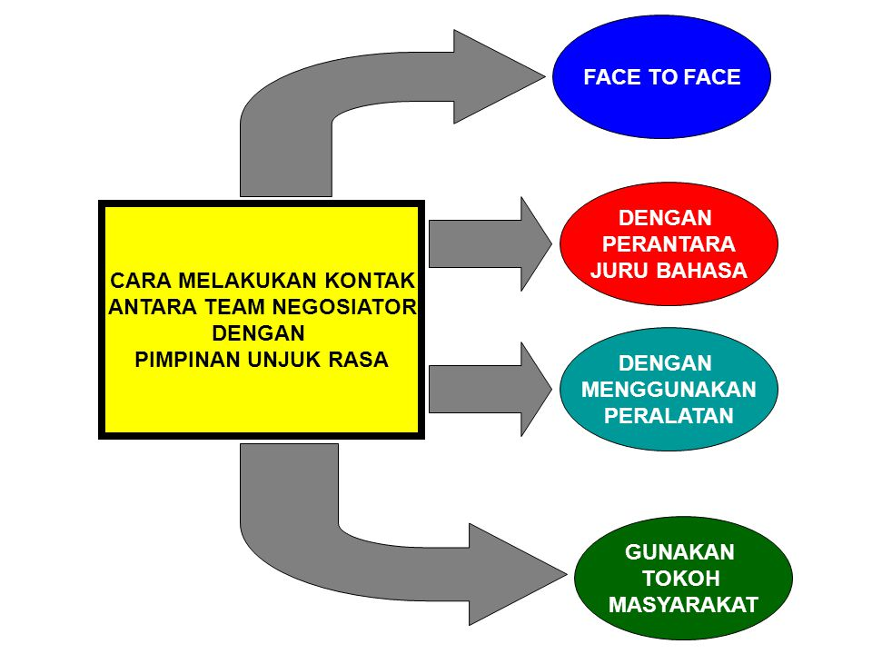 ANTARA TEAM NEGOSIATOR