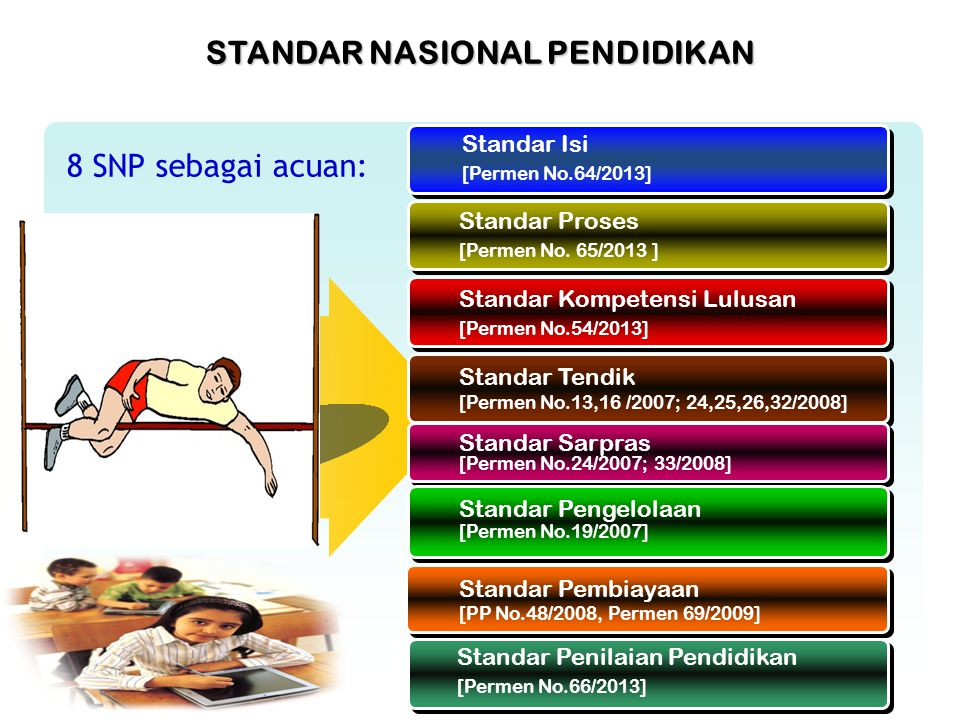 Delapan Standar Nasional Pendidikan Ppt Download