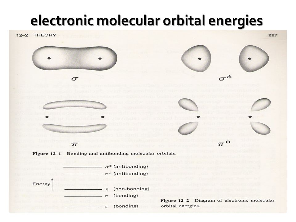 electronic molecular orbital energies