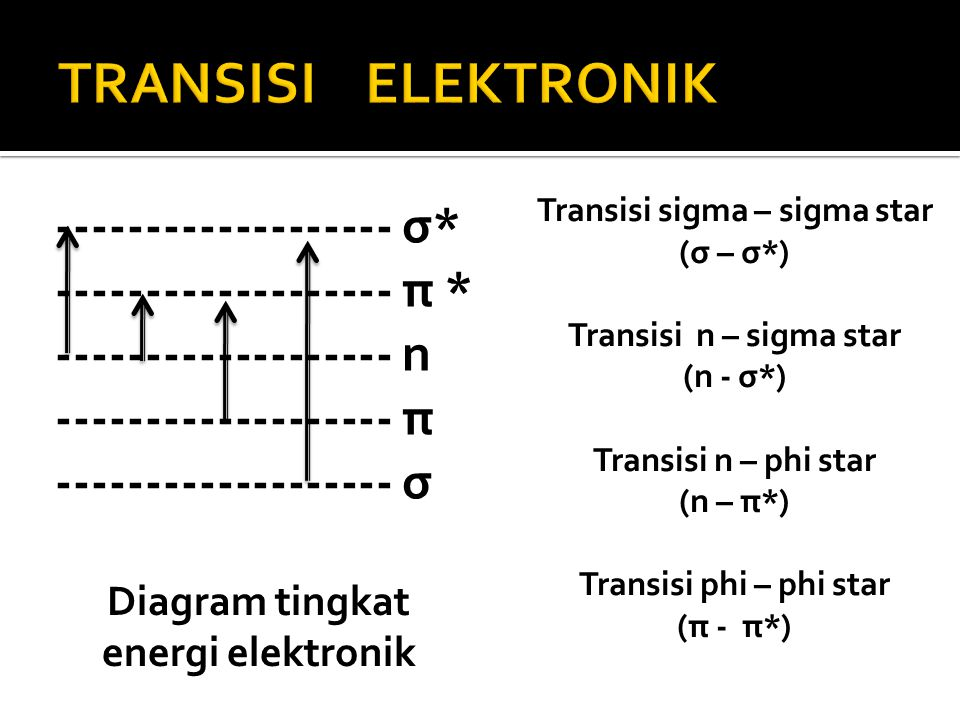 Diagram tingkat energi elektronik