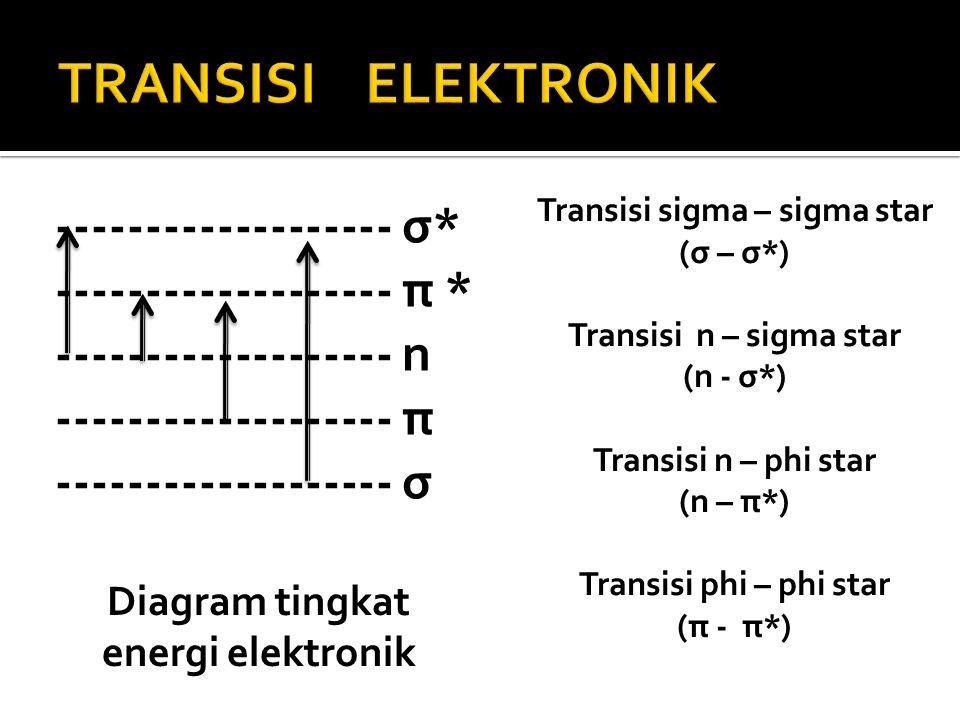 Spektrofotometri uv visibel bagian ii ppt download diagram tingkat energi elektronik ccuart Gallery