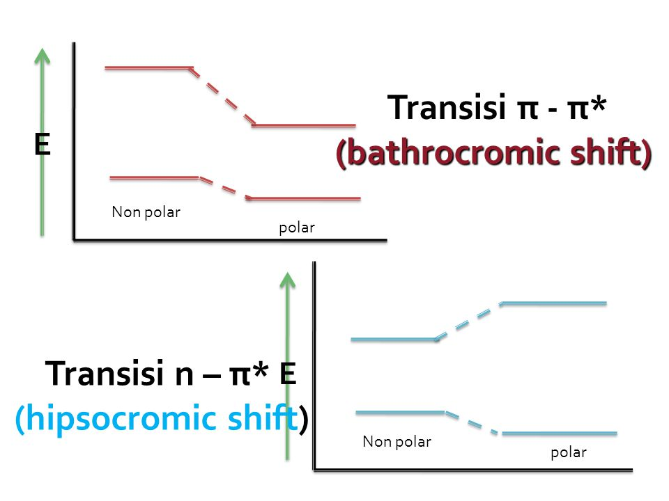 Transisi π - π* (bathrocromic shift) Transisi n – π*