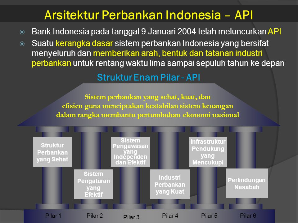 Arsitektur Perbankan Indonesia Ppt Download