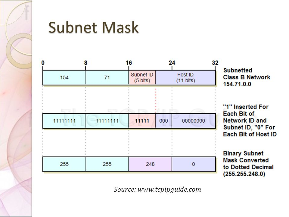 Subnet Mask Source: