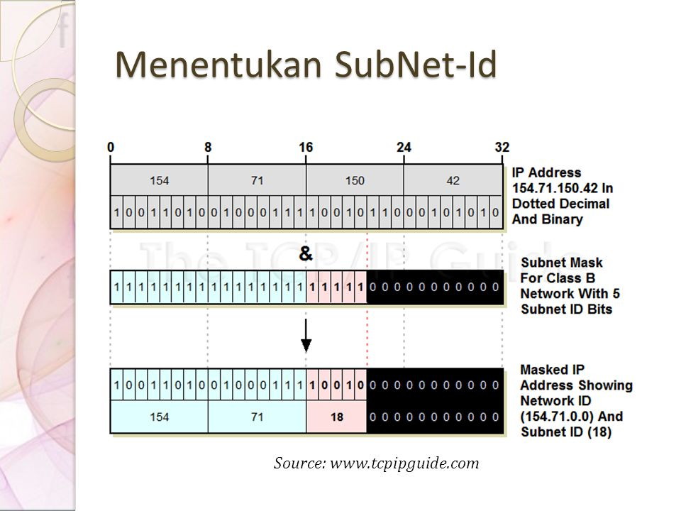 Menentukan SubNet-Id Source:
